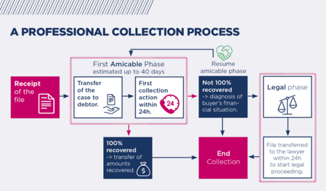 Coface collection process