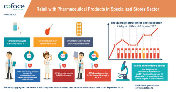 Coface Infografic_Farmaceutical Products