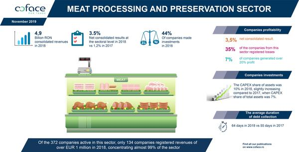 Infographic Coface Meat Study