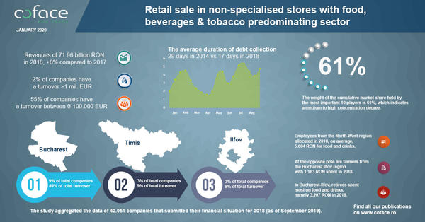 Infographic Coface Retail Sale EN