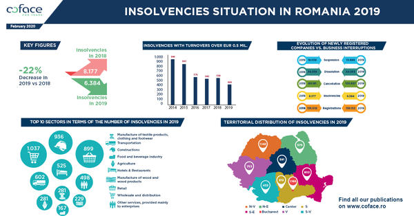 Infographic_Coface Insolvencies Study 2019